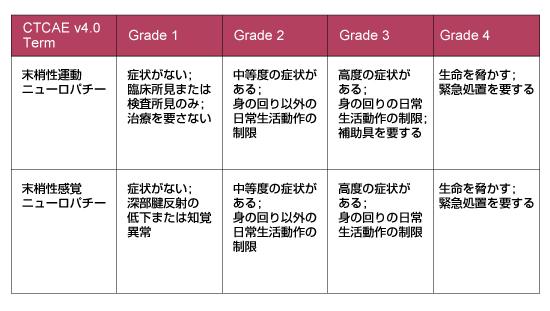 表1:末梢神経障害のGrade分類 (CTCAE v4.0)