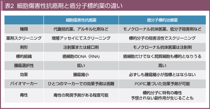 表2 細胞傷害性抗癌剤と癌分子標...